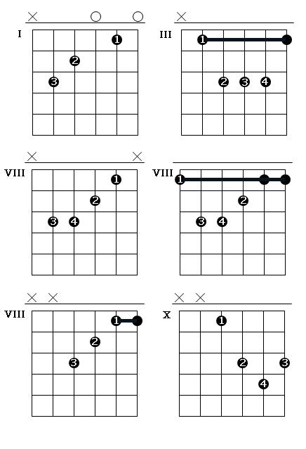 Табулатуры для гитары программа