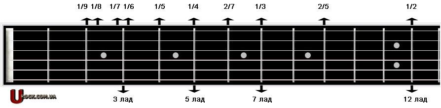 Натуральный флажолет на гитаре