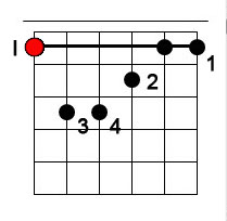 Аккорда F на гитаре — на баррэ, без баррэ, замена и альтернатива ...