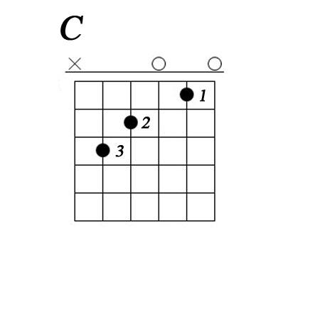 Аккордовая сетка аккорда C