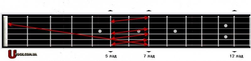 Гриф гитары Схема