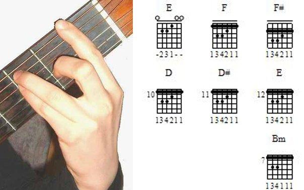 гитаре — таблица Аккорды