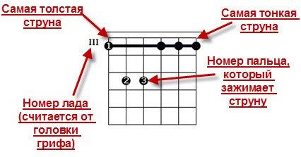 Основные обозначения на схемах всех гитарных аккордов