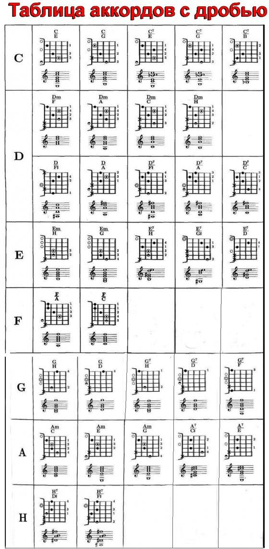 Схемы аккордов скачать