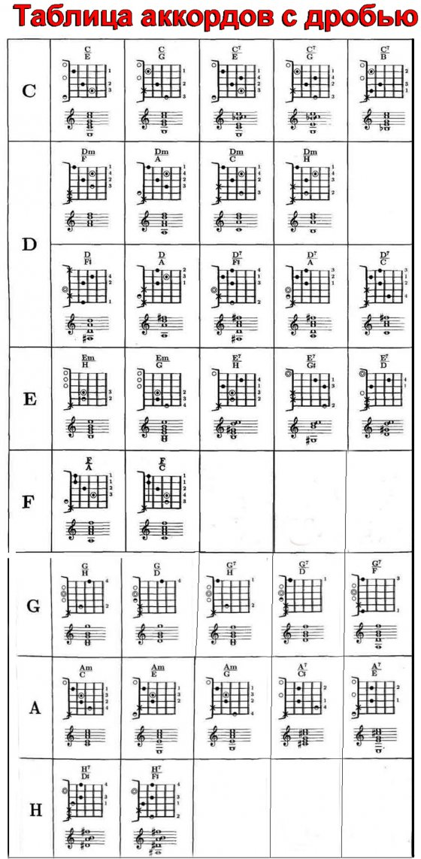 Все аккорды на гитару