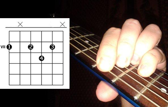 Схемы аппликатур гитары