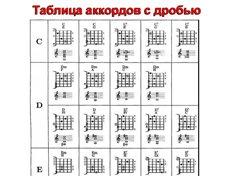 аккорды для 7 струнной гитары в картинках