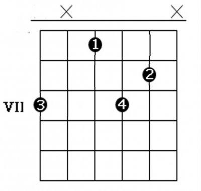 Аккорды для гитары для начинающих картинки