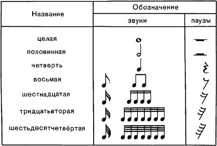 как рисовать ноты в музыке
