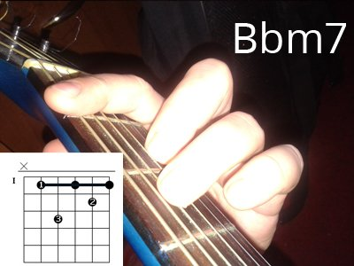 Аккорд Bm7 (Bbm7)