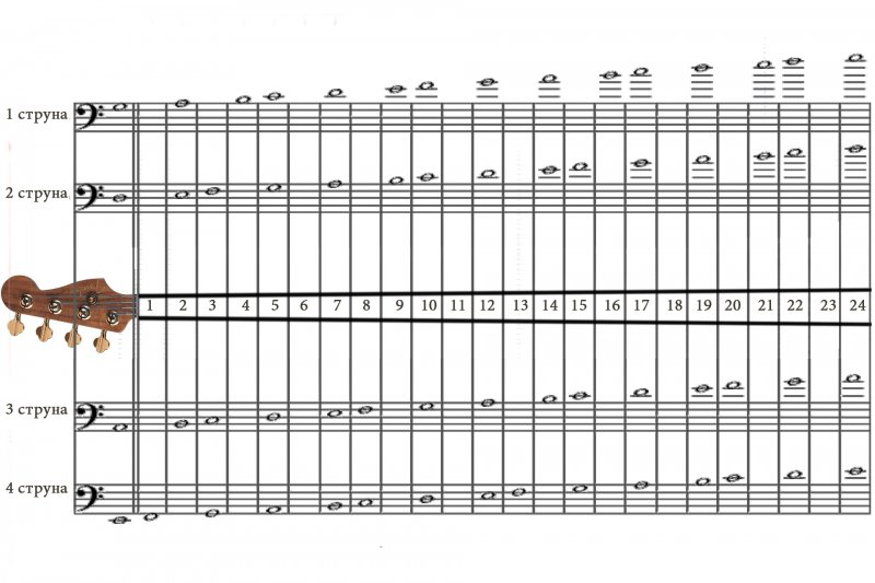 Гитара своими руками схема 111